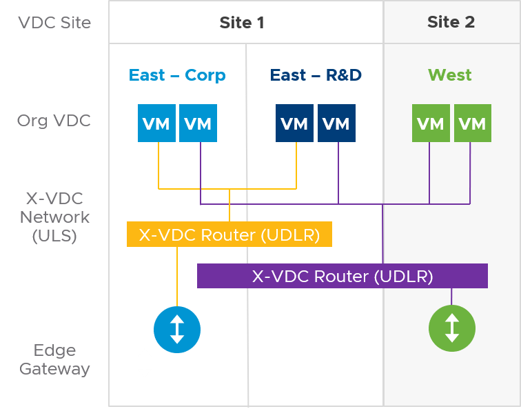 Cross OrgVDC Networking in vCD 9.5